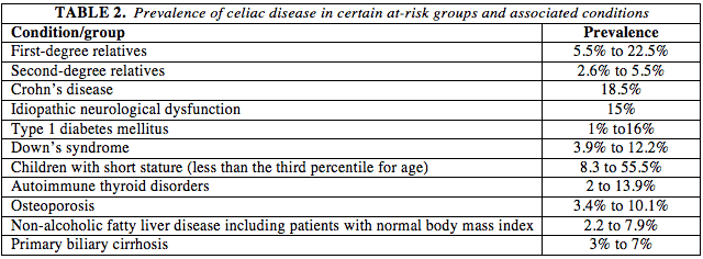 Prevalence of Celiac Disease